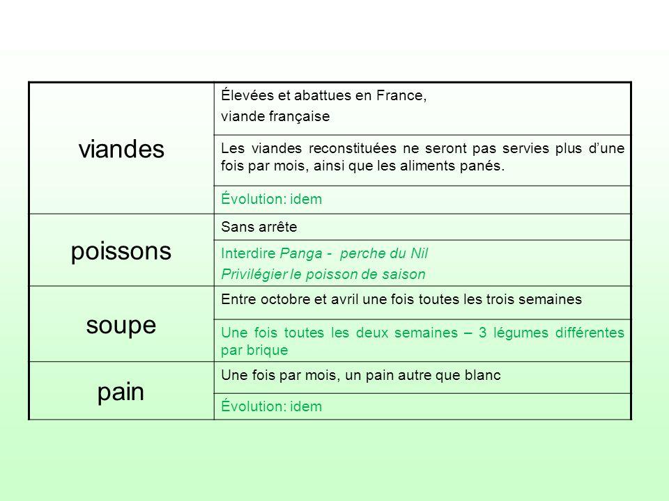 viandes poissons soupe pain Élevées et abattues en France,