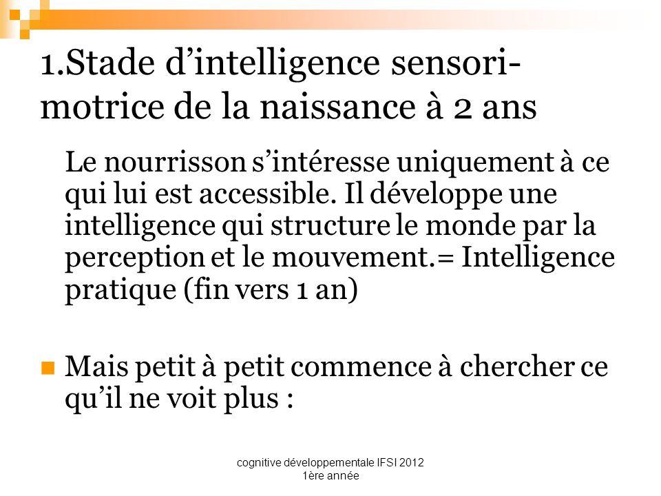 1.Stade d'intelligence sensori-motrice de la naissance à 2 ans