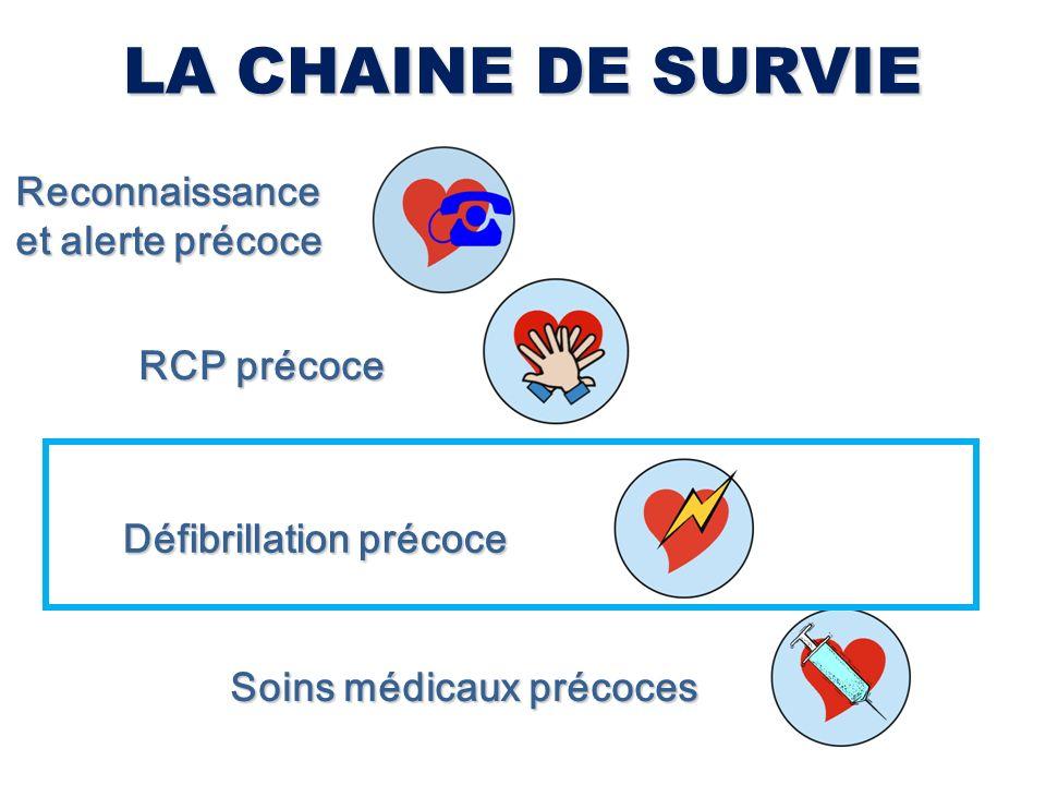 LA CHAINE DE SURVIE Reconnaissance et alerte précoce RCP précoce