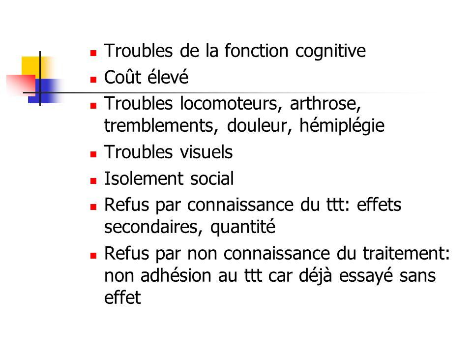 Troubles de la fonction cognitive Coût élevé