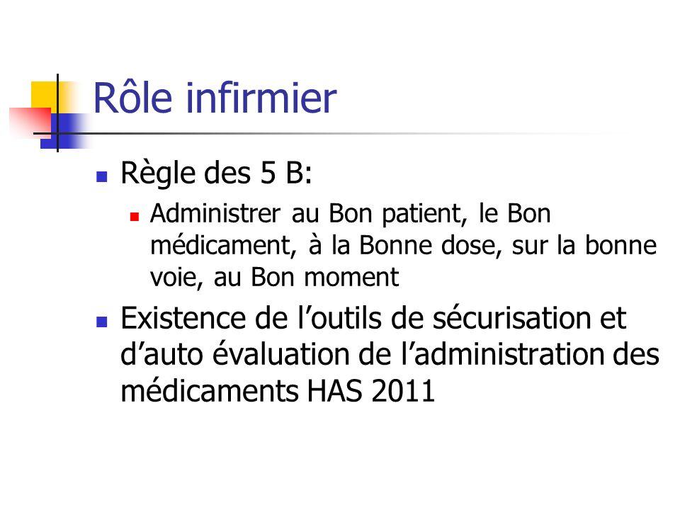 Rôle infirmier Règle des 5 B: