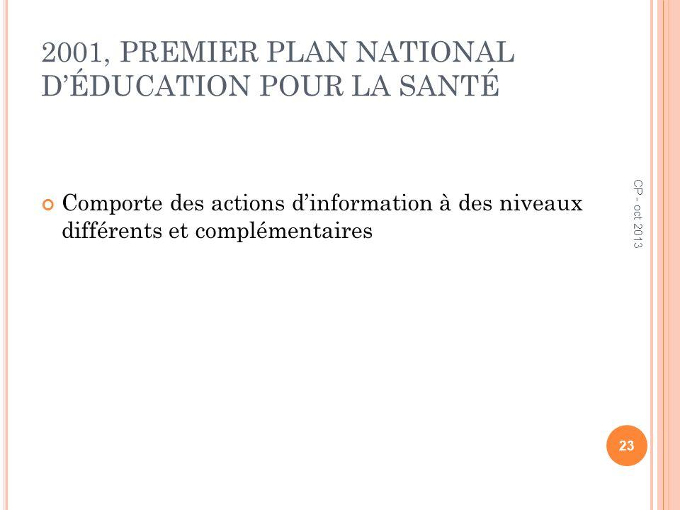 2001, PREMIER PLAN NATIONAL D'ÉDUCATION POUR LA SANTÉ