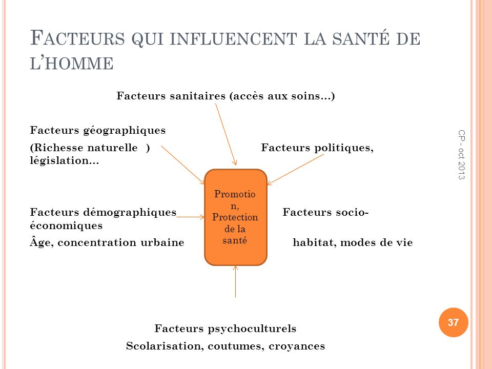 Facteurs qui influencent la santé de l'homme