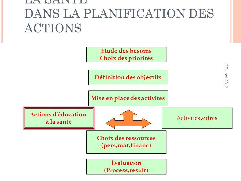 LA PLACE DE L'ÉDUCATION À LA SANTÉ DANS LA PLANIFICATION DES ACTIONS