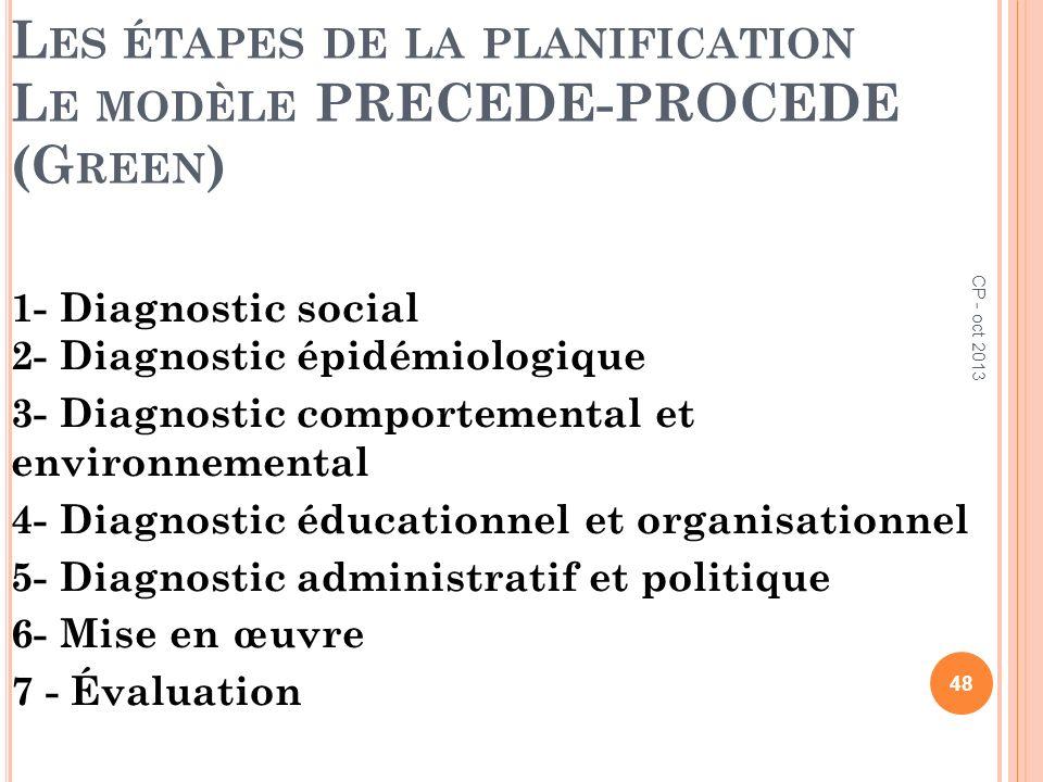 Les étapes de la planification Le modèle PRECEDE-PROCEDE (Green)
