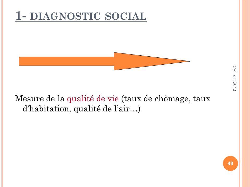 1- diagnostic socialMesure de la qualité de vie (taux de chômage, taux d'habitation, qualité de l'air…)