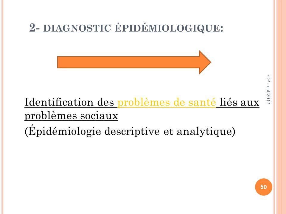 2- diagnostic épidémiologique: