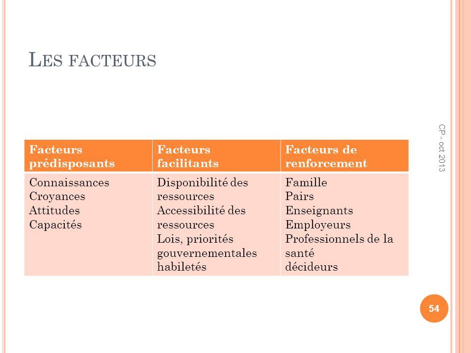 Les facteurs Facteurs prédisposants Facteurs facilitants