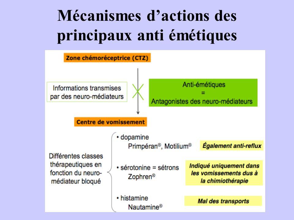 Mécanismes d'actions des principaux anti émétiques