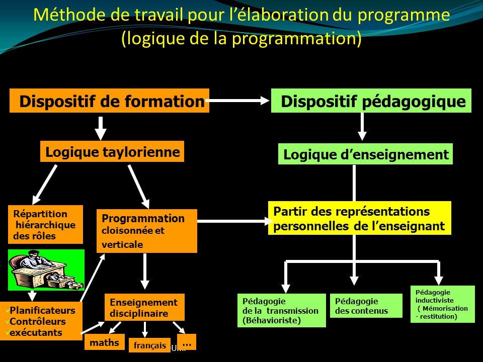 Méthode de travail pour l'élaboration du programme (logique de la programmation)
