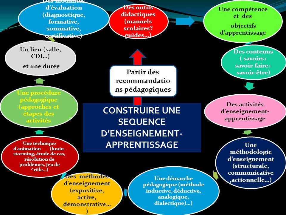 CONSTRUIRE UNE SEQUENCE D'ENSEIGNEMENT-APPRENTISSAGE