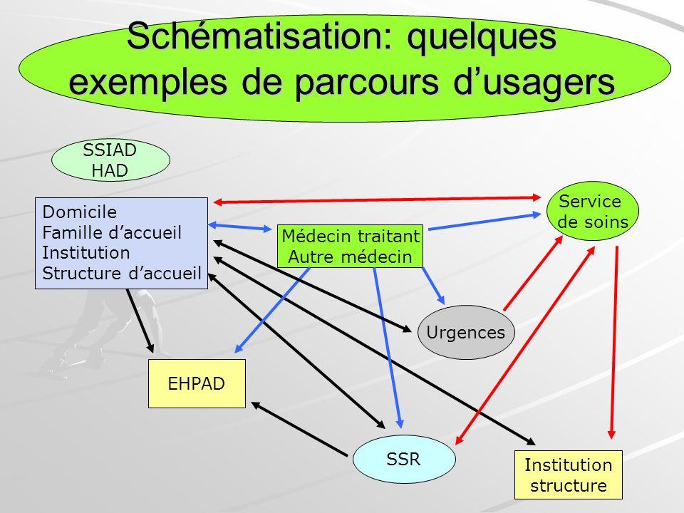 Schématisation: quelques exemples de parcours d'usagers