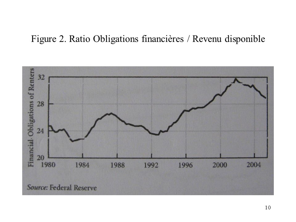 Figure 2. Ratio Obligations financières / Revenu disponible