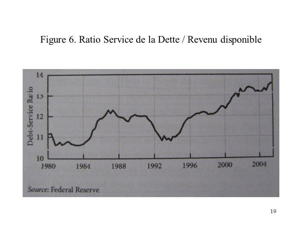 Figure 6. Ratio Service de la Dette / Revenu disponible