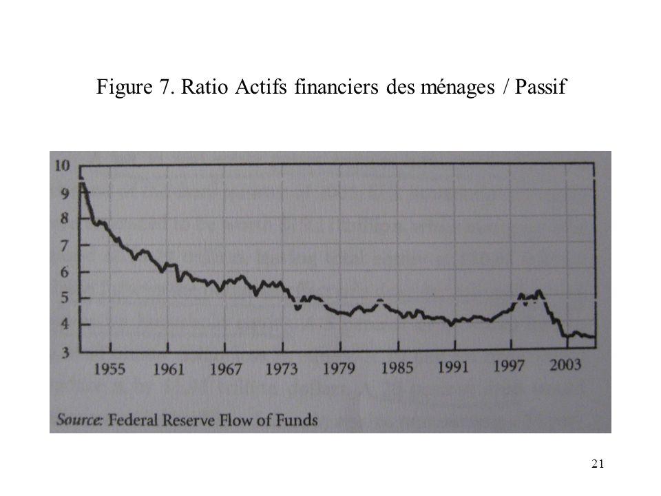 Figure 7. Ratio Actifs financiers des ménages / Passif