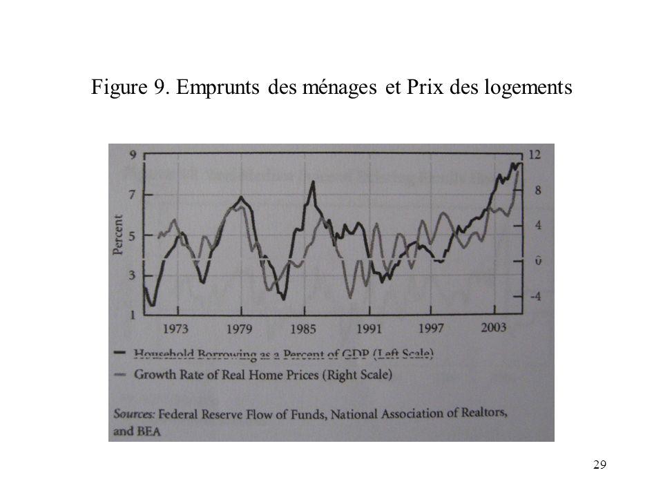 Figure 9. Emprunts des ménages et Prix des logements