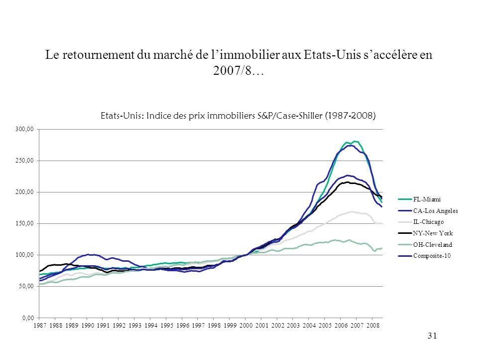Le retournement du marché de l'immobilier aux Etats-Unis s'accélère en 2007/8…