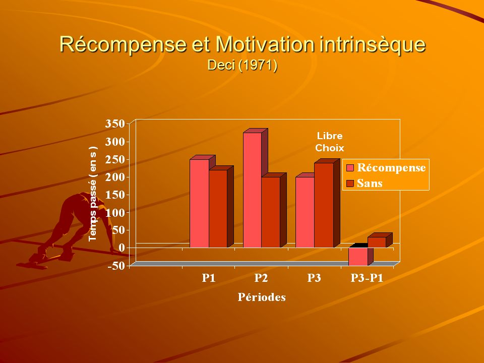 Récompense et Motivation intrinsèque Deci (1971)