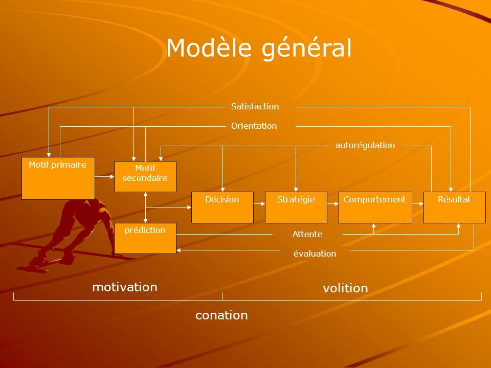Modèle général motivation volition conation Satisfaction Orientation