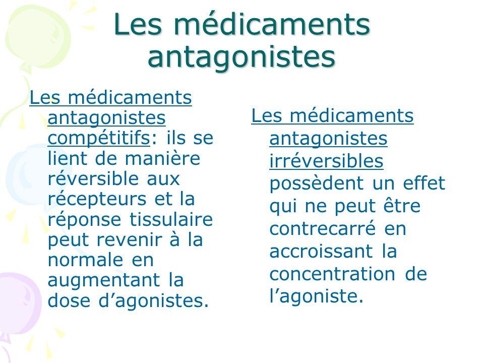 Les médicaments antagonistes