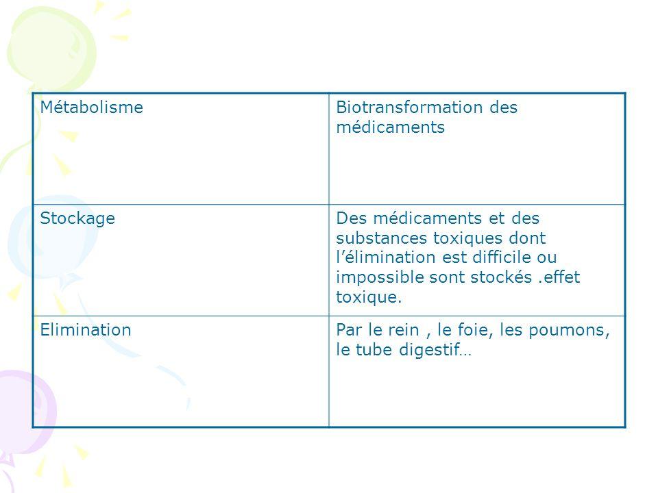 Métabolisme Biotransformation des médicaments. Stockage.