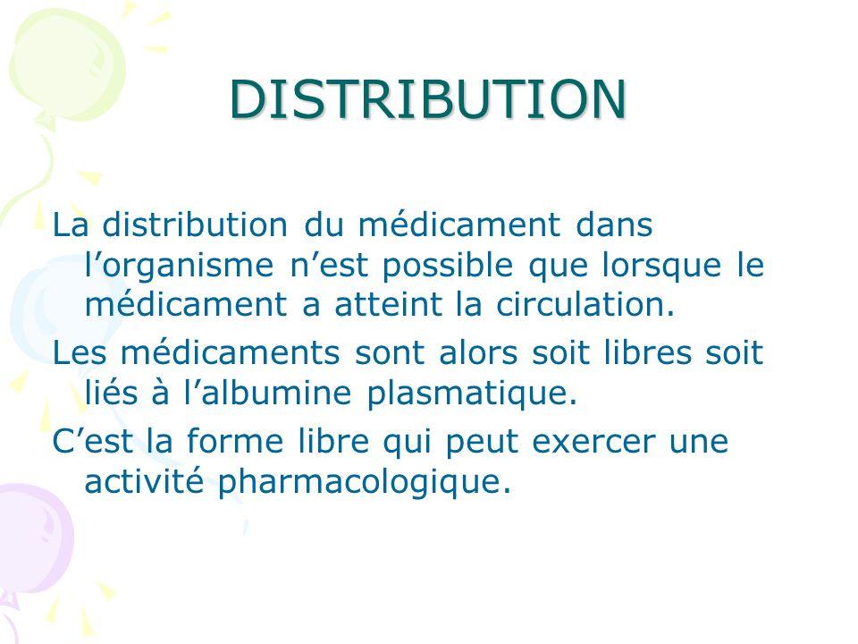 DISTRIBUTION La distribution du médicament dans l'organisme n'est possible que lorsque le médicament a atteint la circulation.