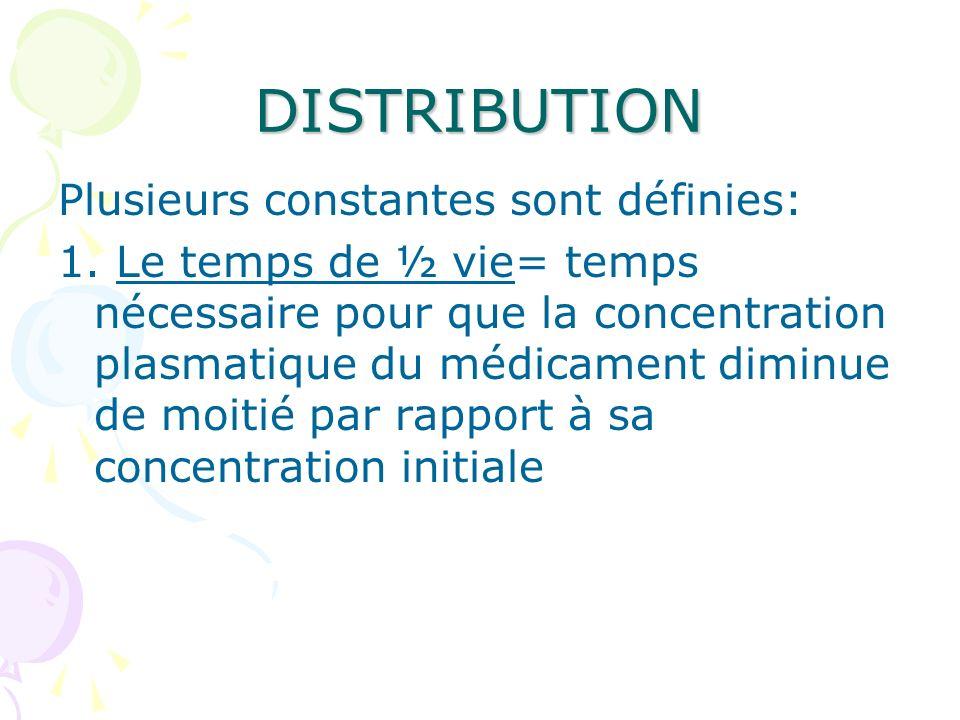 DISTRIBUTION Plusieurs constantes sont définies: