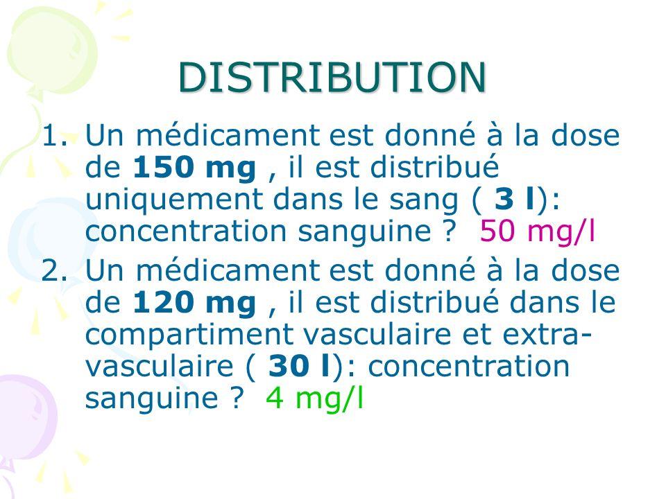 DISTRIBUTION Un médicament est donné à la dose de 150 mg , il est distribué uniquement dans le sang ( 3 l): concentration sanguine 50 mg/l.