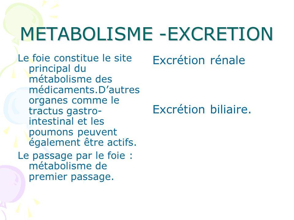 METABOLISME -EXCRETION