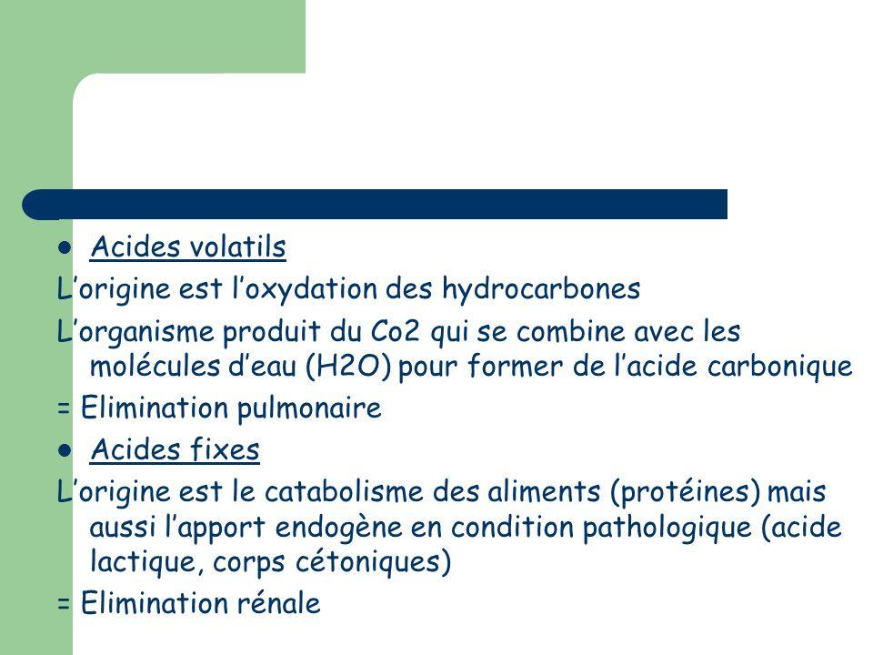 Acides volatils L'origine est l'oxydation des hydrocarbones.