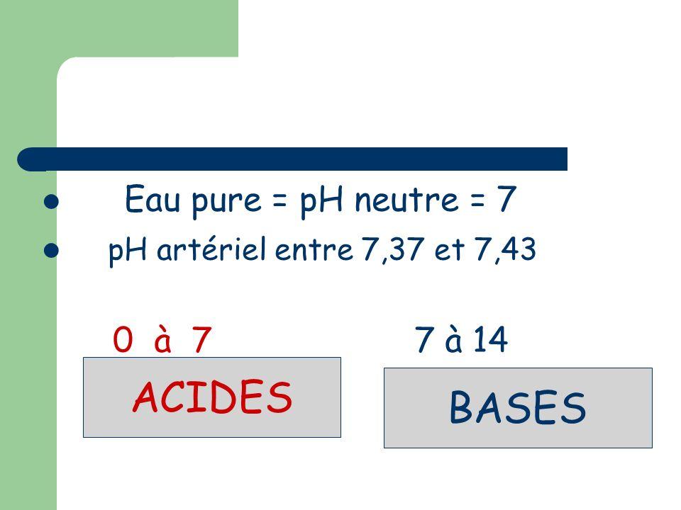 ACIDES BASES Eau pure = pH neutre = 7 pH artériel entre 7,37 et 7,43