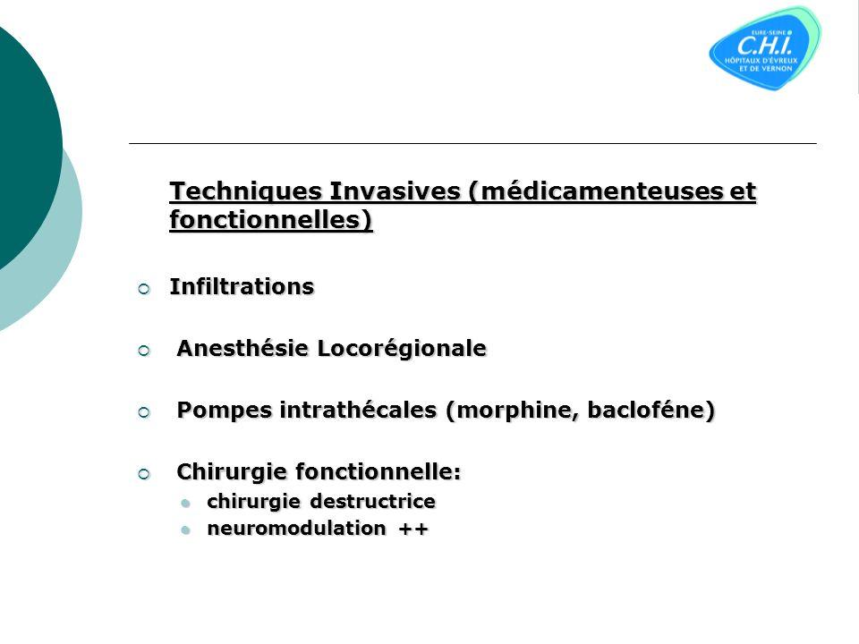 Techniques Invasives (médicamenteuses et fonctionnelles)