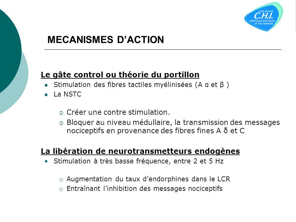 MECANISMES D'ACTION Créer une contre stimulation.