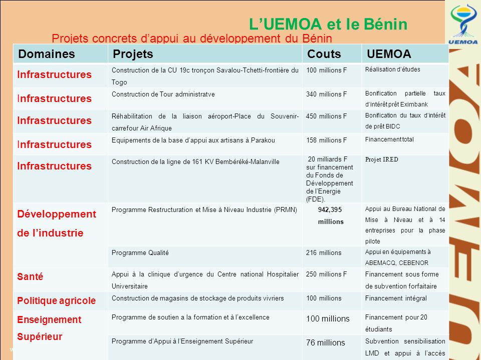 www.uemoa.int www.izf.net