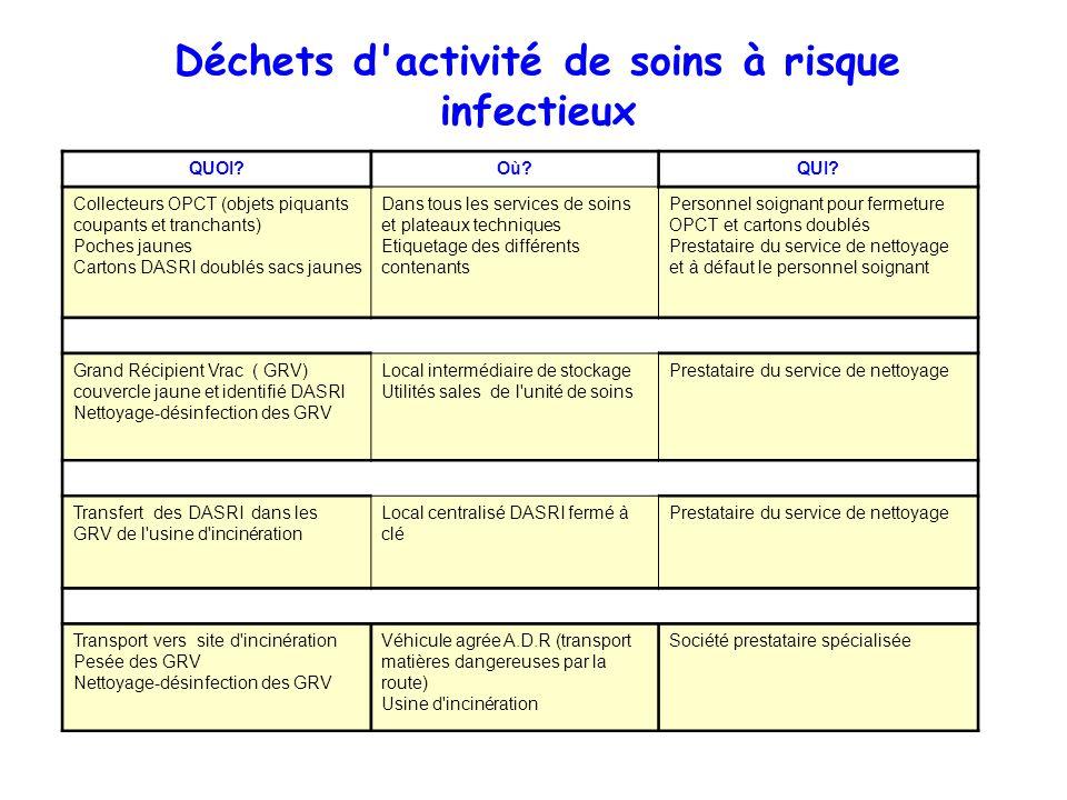 Déchets d activité de soins à risque infectieux
