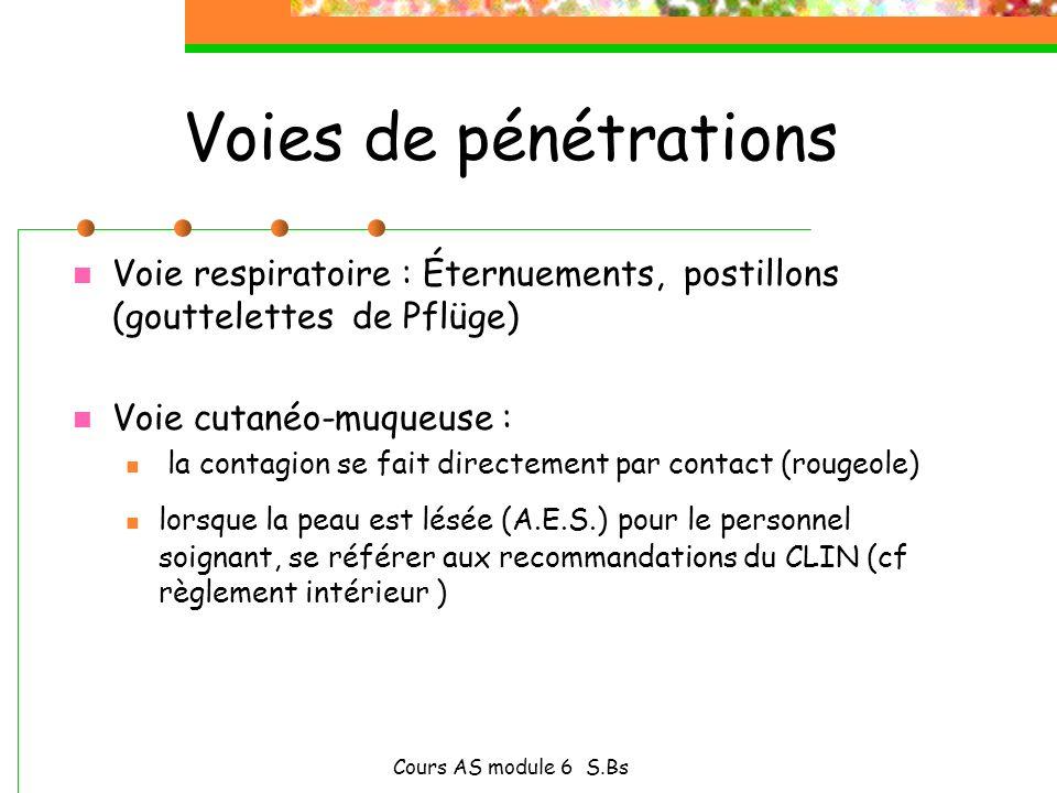 Voies de pénétrations Voie respiratoire : Éternuements, postillons (gouttelettes de Pflüge) Voie cutanéo-muqueuse :