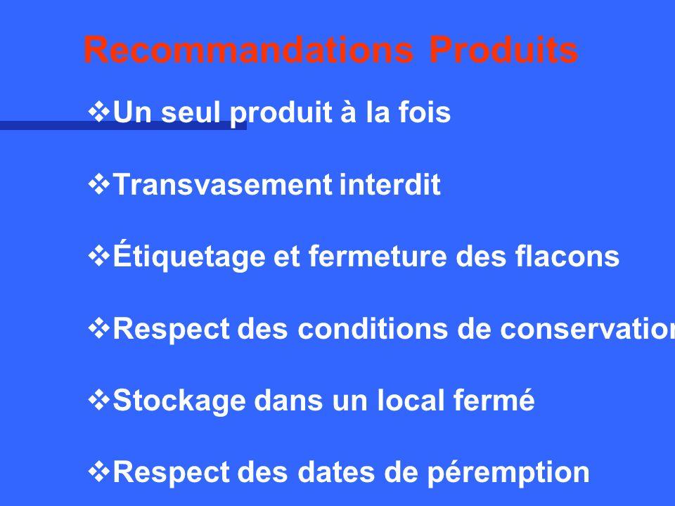 Recommandations Produits