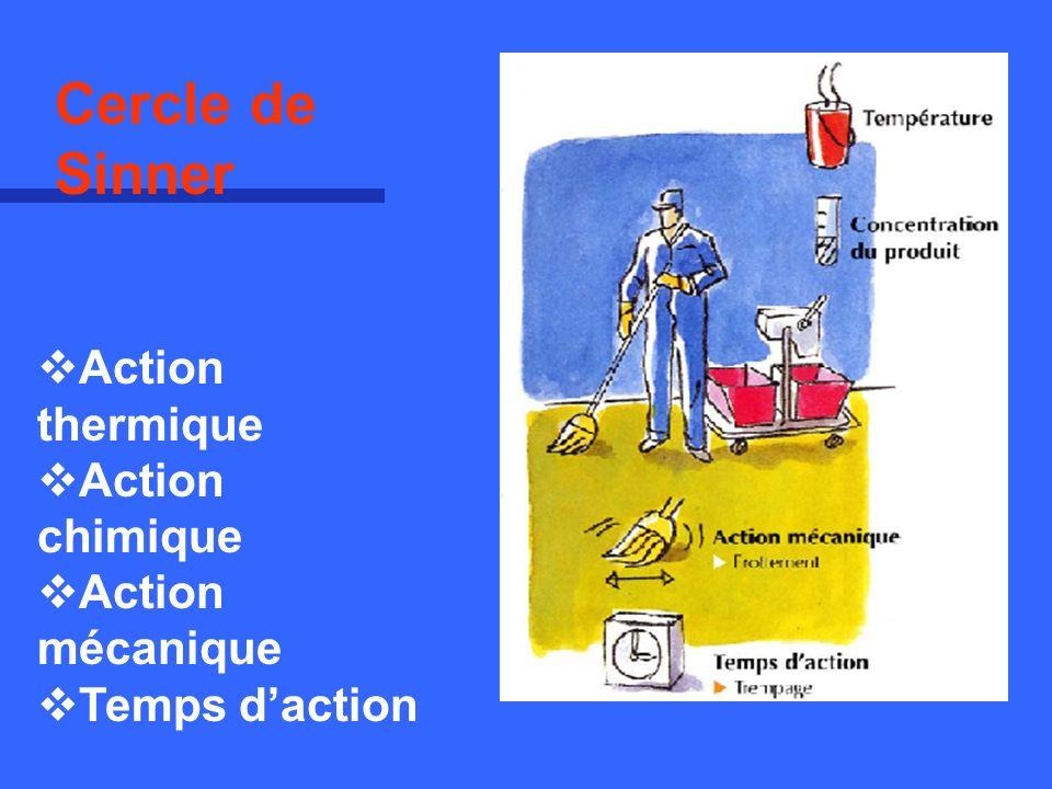 Cercle de Sinner Action thermique Action chimique Action mécanique