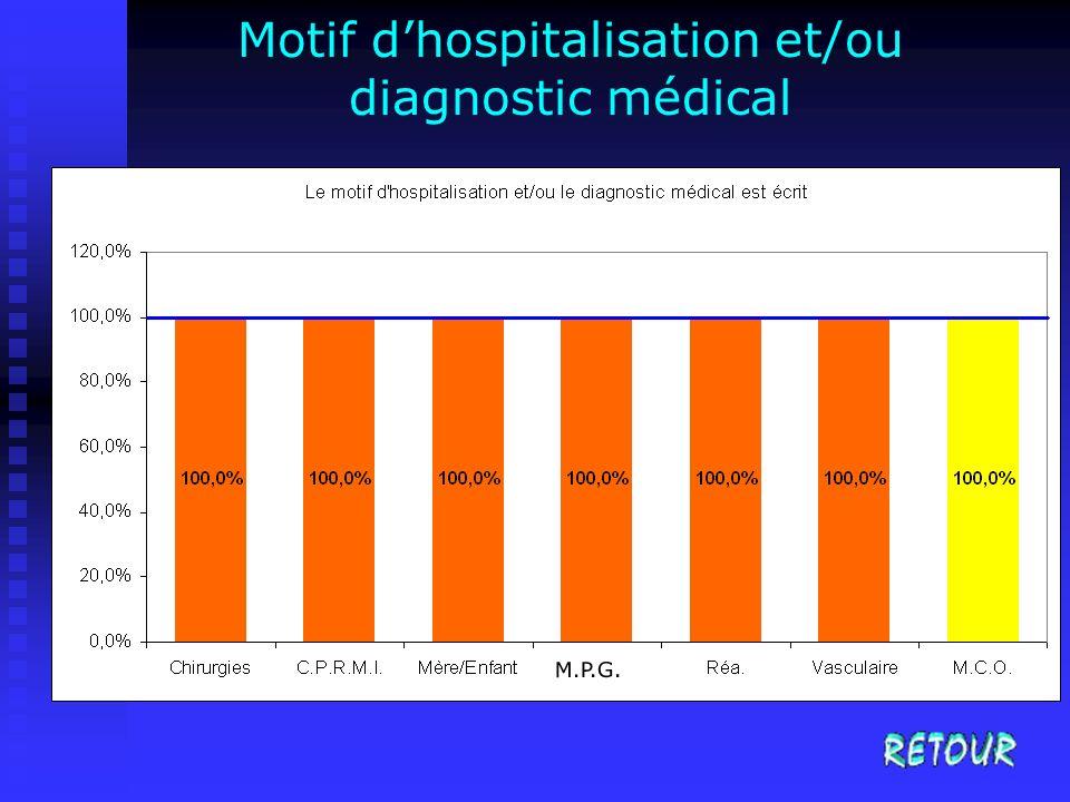 Motif d'hospitalisation et/ou diagnostic médical