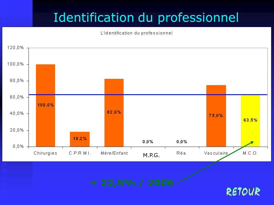 Identification du professionnel