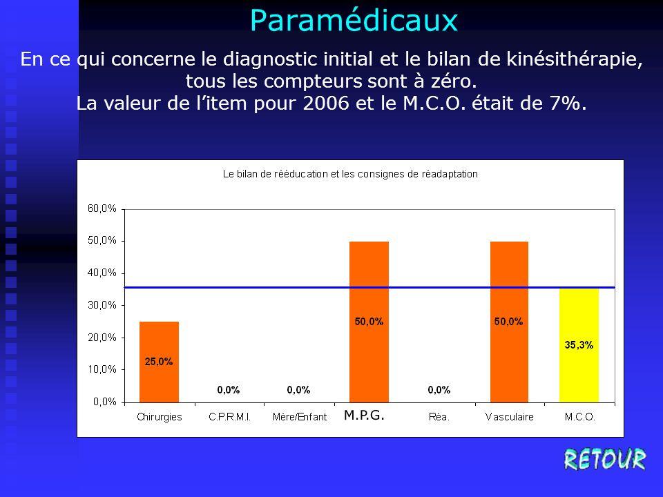 La valeur de l'item pour 2006 et le M.C.O. était de 7%.