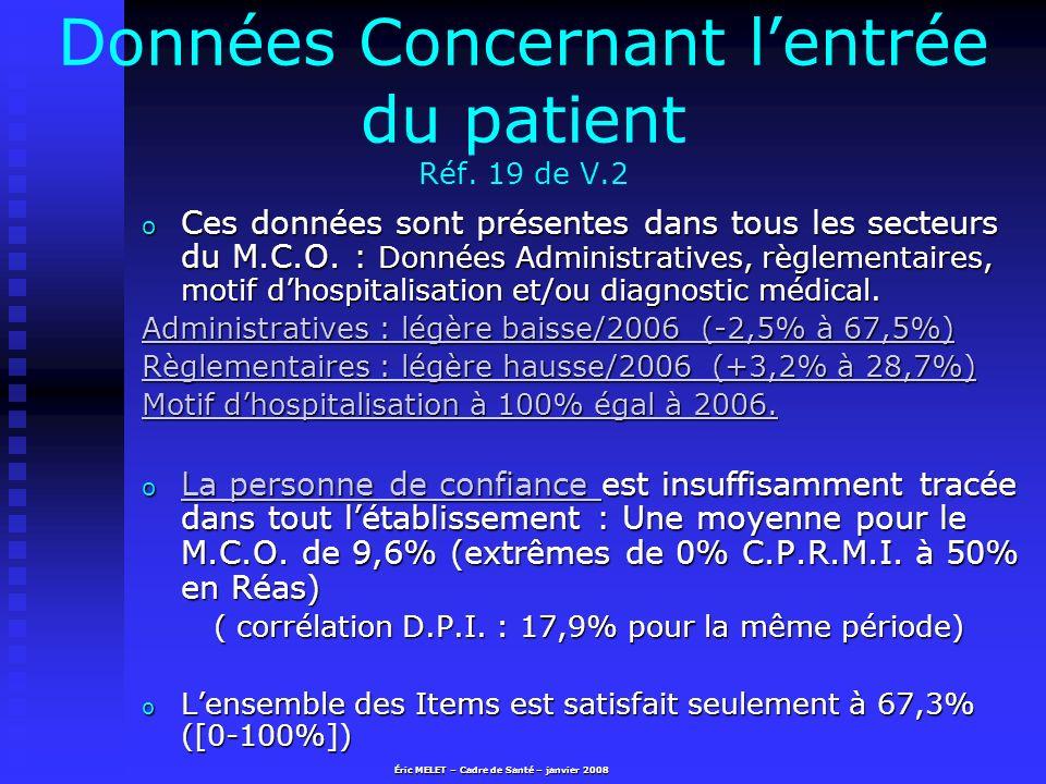 Données Concernant l'entrée du patient Réf. 19 de V.2