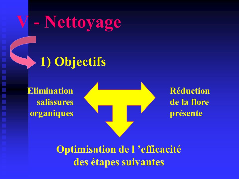 Optimisation de l 'efficacité