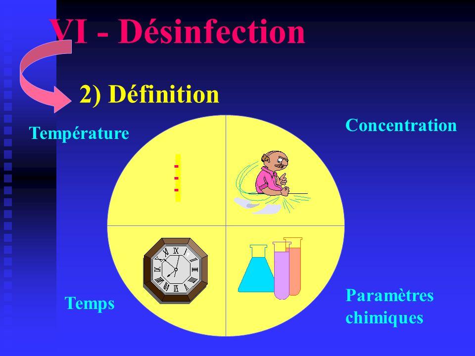 VI - Désinfection 2) Définition Concentration Température Paramètres