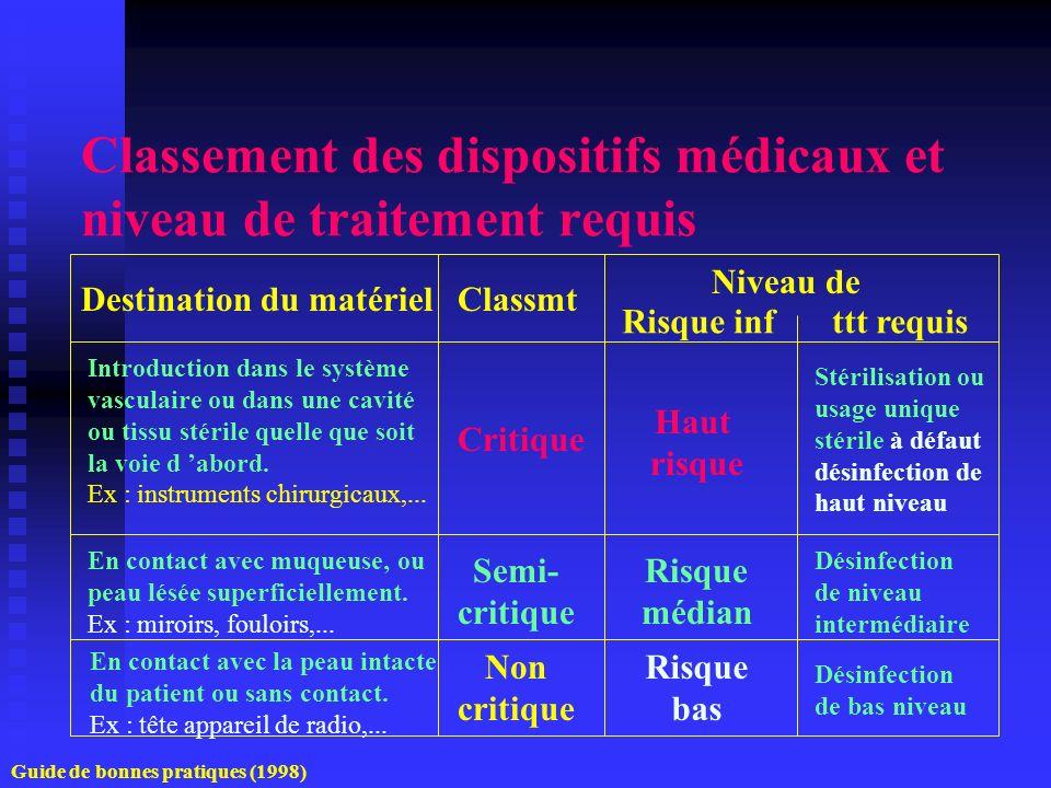 Classement des dispositifs médicaux et niveau de traitement requis