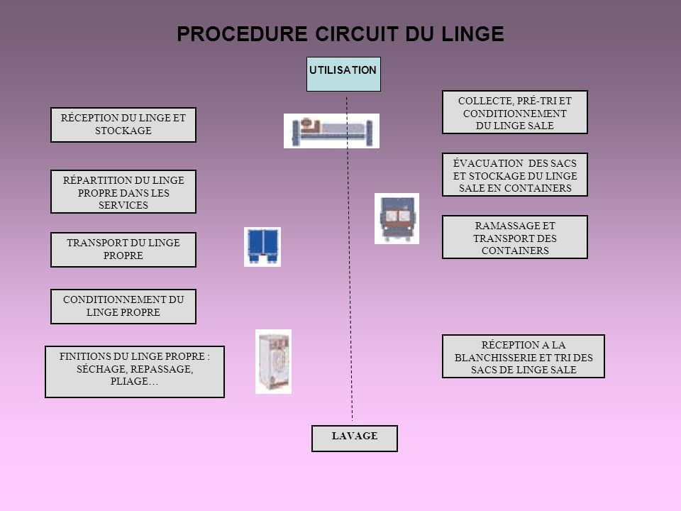 PROCEDURE CIRCUIT DU LINGE