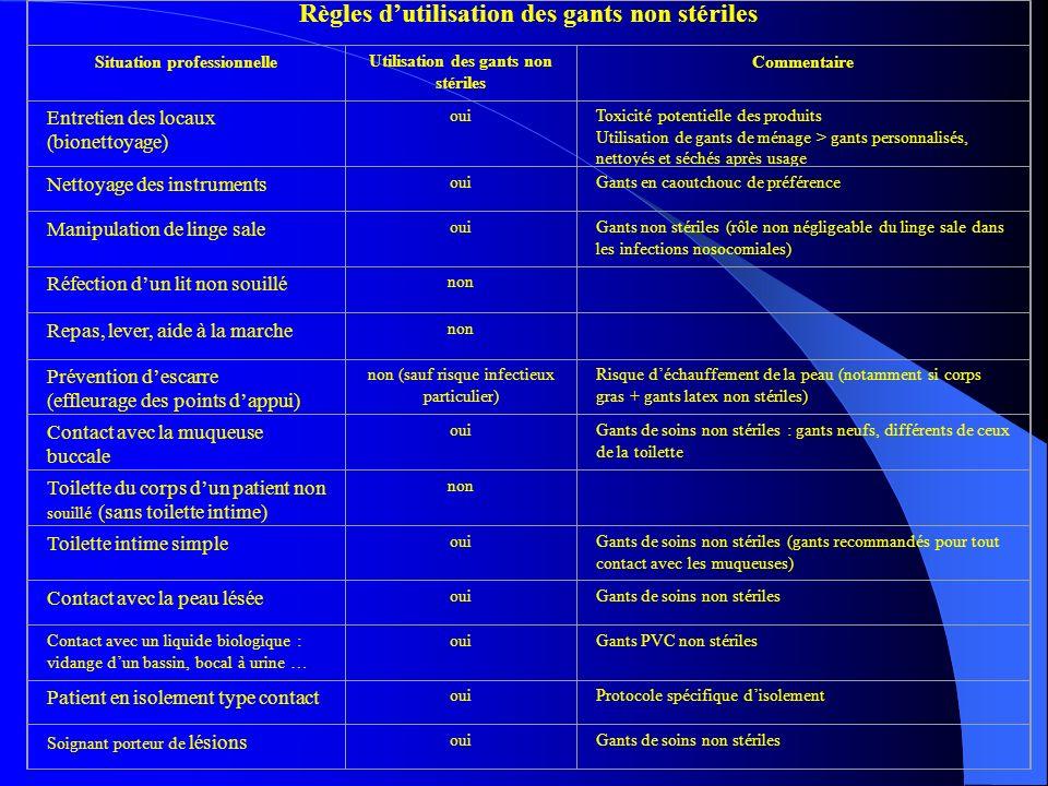 Règles d'utilisation des gants non stériles