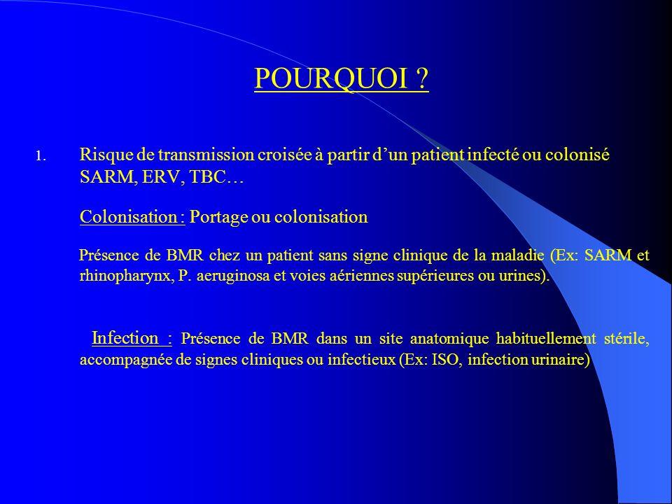 POURQUOI Risque de transmission croisée à partir d'un patient infecté ou colonisé SARM, ERV, TBC…