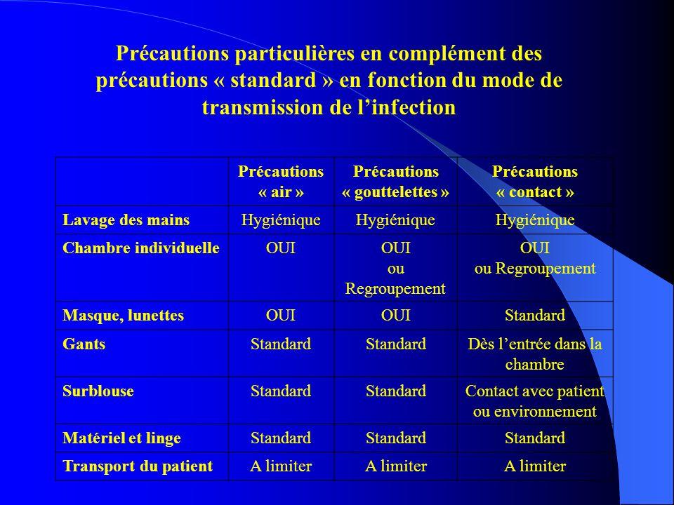 Précautions « gouttelettes » Précautions « contact »