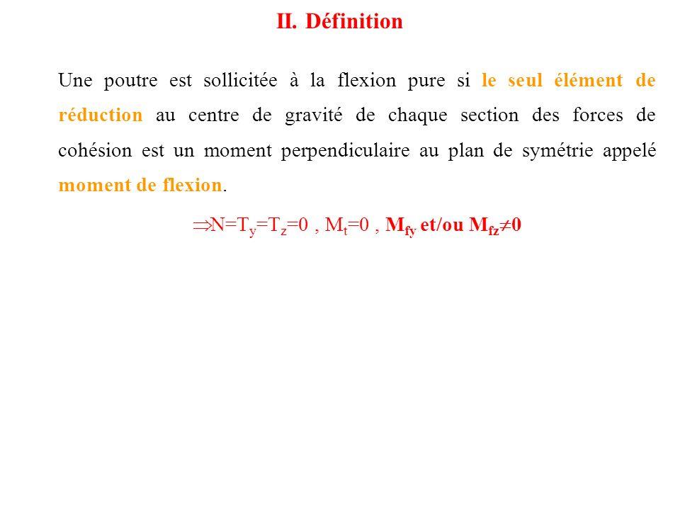 N=Ty=Tz=0 , Mt=0 , Mfy et/ou Mfz0
